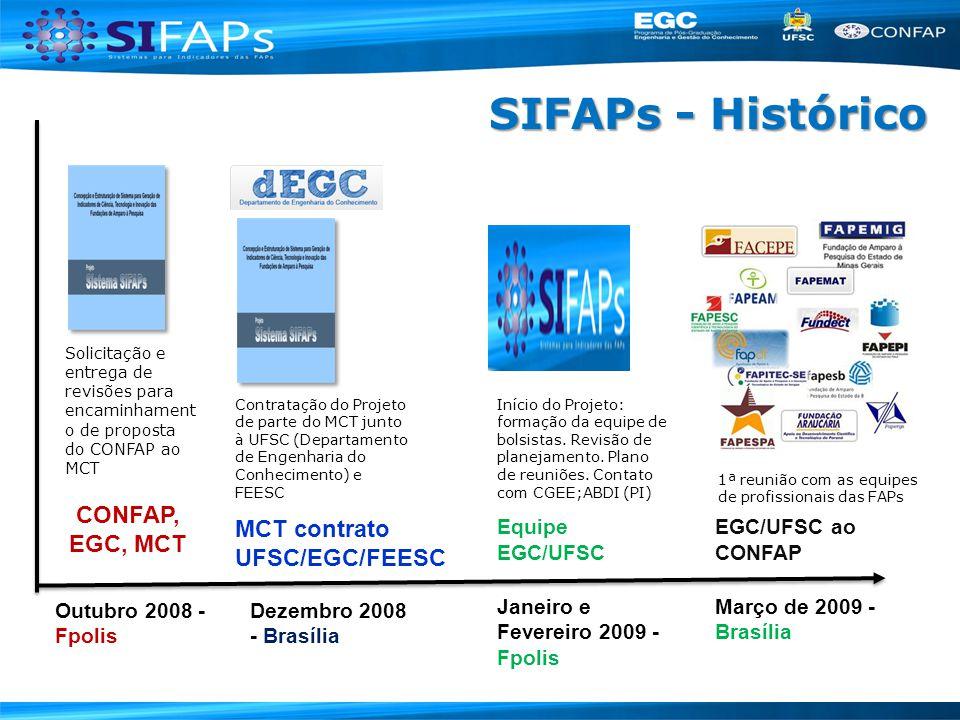 SIFAPs - Histórico CONFAP, EGC, MCT MCT contrato UFSC/EGC/FEESC