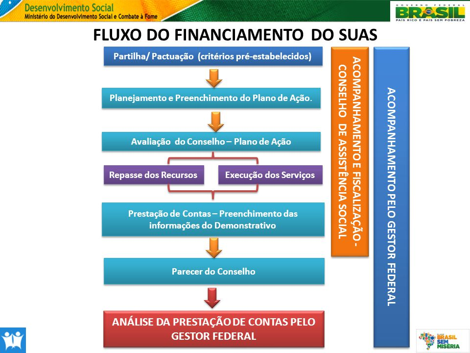 FLUXO DO FINANCIAMENTO DO SUAS