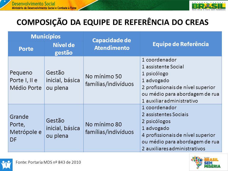 COMPOSIÇÃO DA EQUIPE DE REFERÊNCIA DO CREAS Capacidade de Atendimento