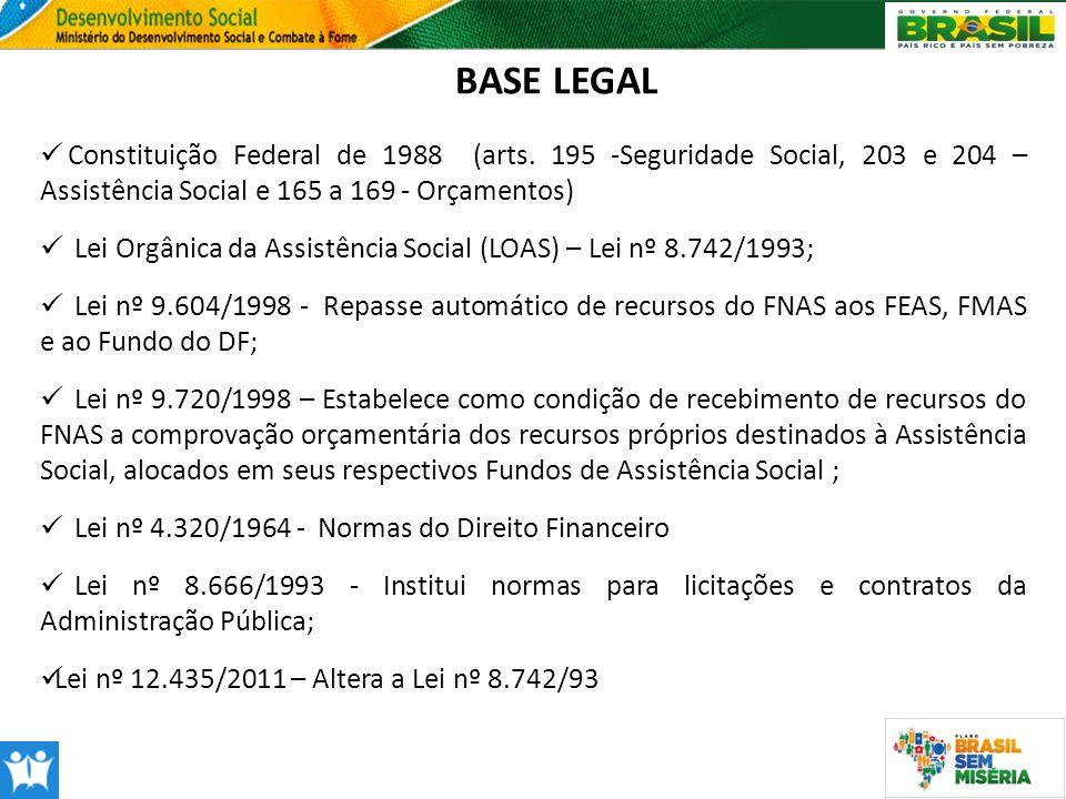 BASE LEGAL Constituição Federal de 1988 (arts. 195 -Seguridade Social, 203 e 204 – Assistência Social e 165 a 169 - Orçamentos)