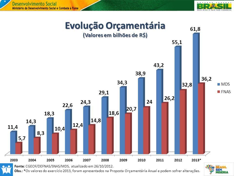 Evolução Orçamentária (Valores em bilhões de R$)