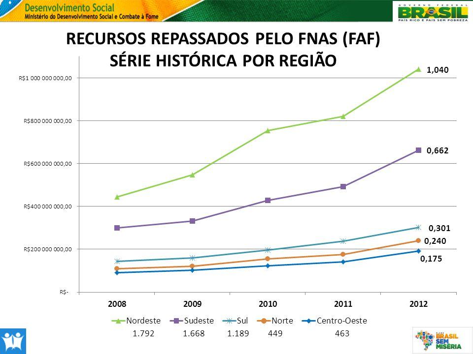 RECURSOS REPASSADOS PELO FNAS (FAF) SÉRIE HISTÓRICA POR REGIÃO