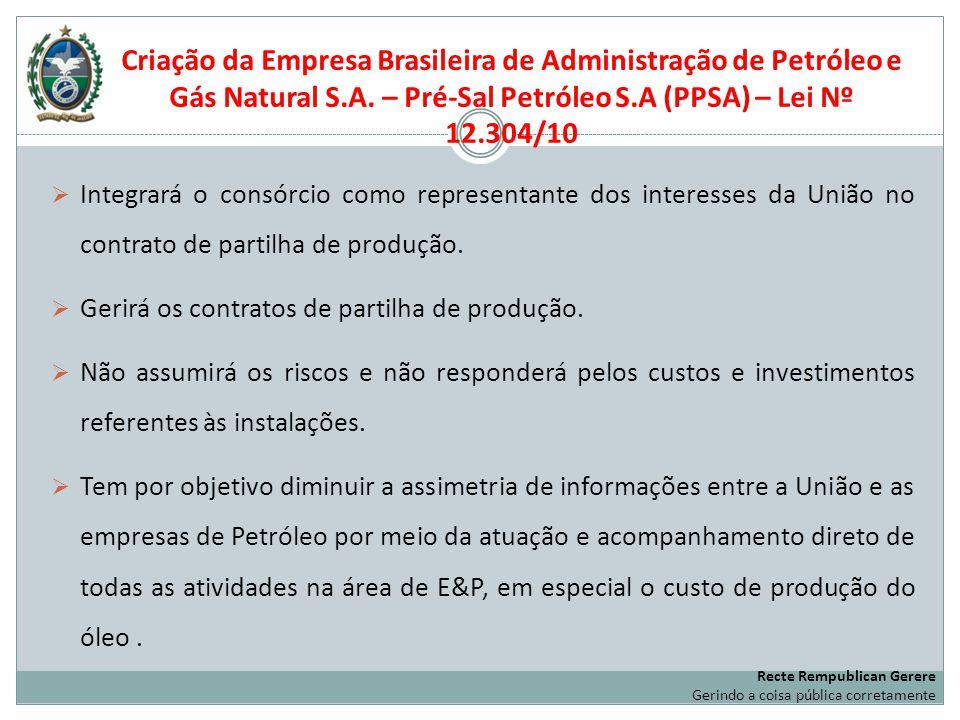 Criação da Empresa Brasileira de Administração de Petróleo e Gás Natural S.A. – Pré-Sal Petróleo S.A (PPSA) – Lei Nº 12.304/10