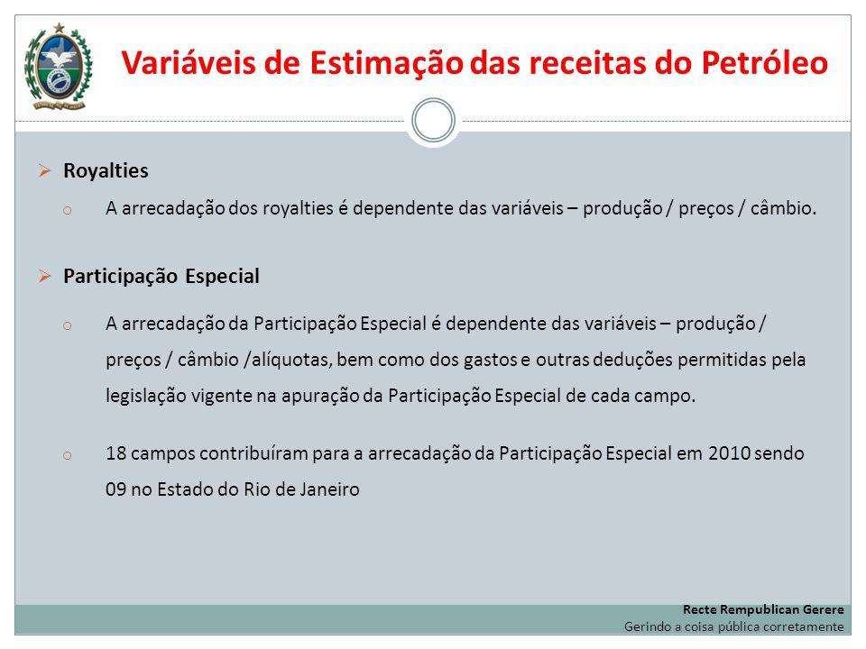 Variáveis de Estimação das receitas do Petróleo