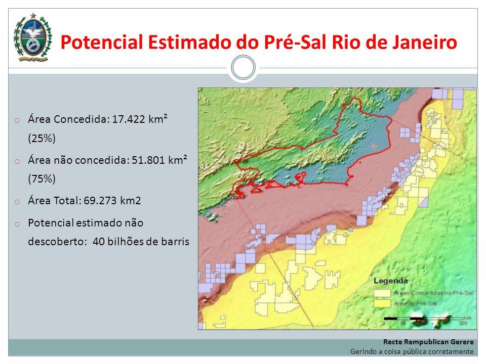 Potencial Estimado do Pré-Sal Rio de Janeiro