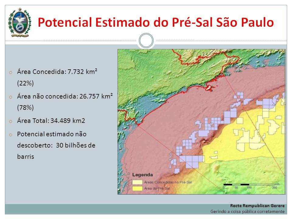 Potencial Estimado do Pré-Sal São Paulo