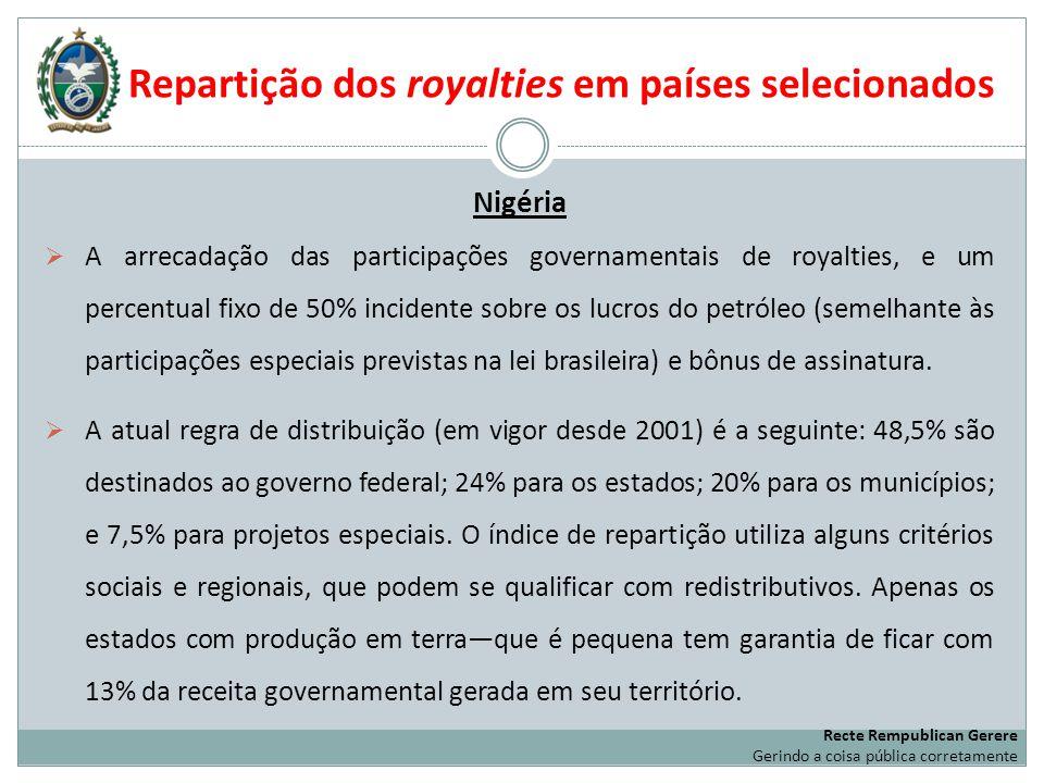 Repartição dos royalties em países selecionados