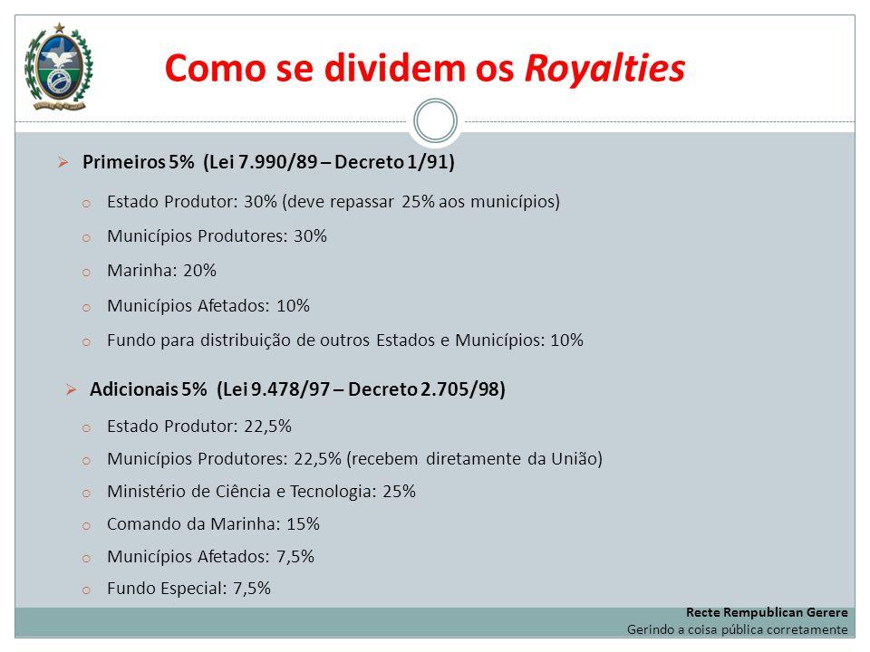 Como se dividem os Royalties