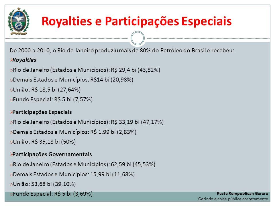 Royalties e Participações Especiais