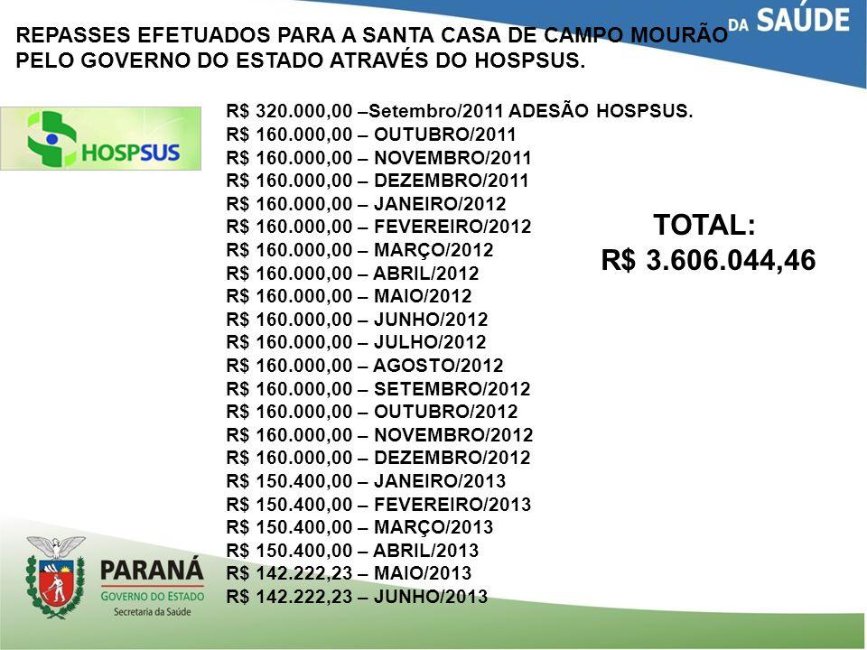 R$ 3.606.044,46 REPASSES EFETUADOS PARA A SANTA CASA DE CAMPO MOURÃO