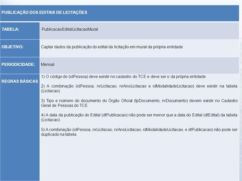 PUBLICAÇÃO DOS EDITAIS DE LICITAÇÕES. TABELA: PublicacaoEditalLicitacaoMural. OBJETIVO: