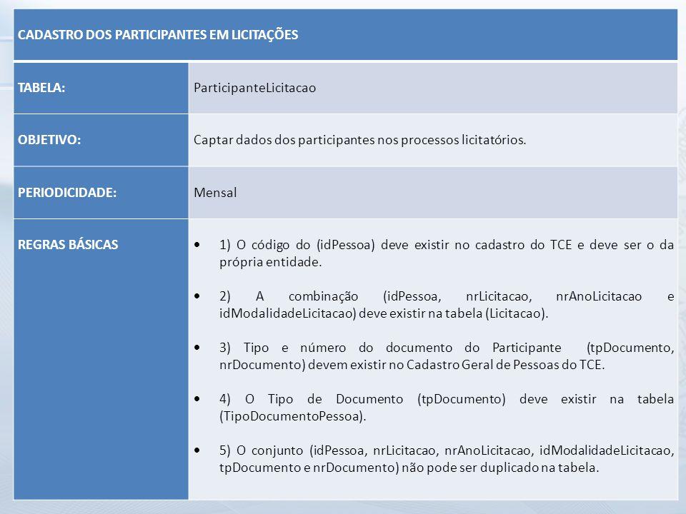 CADASTRO DOS PARTICIPANTES EM LICITAÇÕES. TABELA: ParticipanteLicitacao. OBJETIVO: Captar dados dos participantes nos processos licitatórios.
