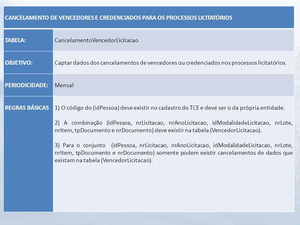 CANCELAMENTO DE VENCEDORES E CREDENCIADOS PARA OS PROCESSOS LICITATÓRIOS. TABELA: CancelamentoVencedorLicitacao.