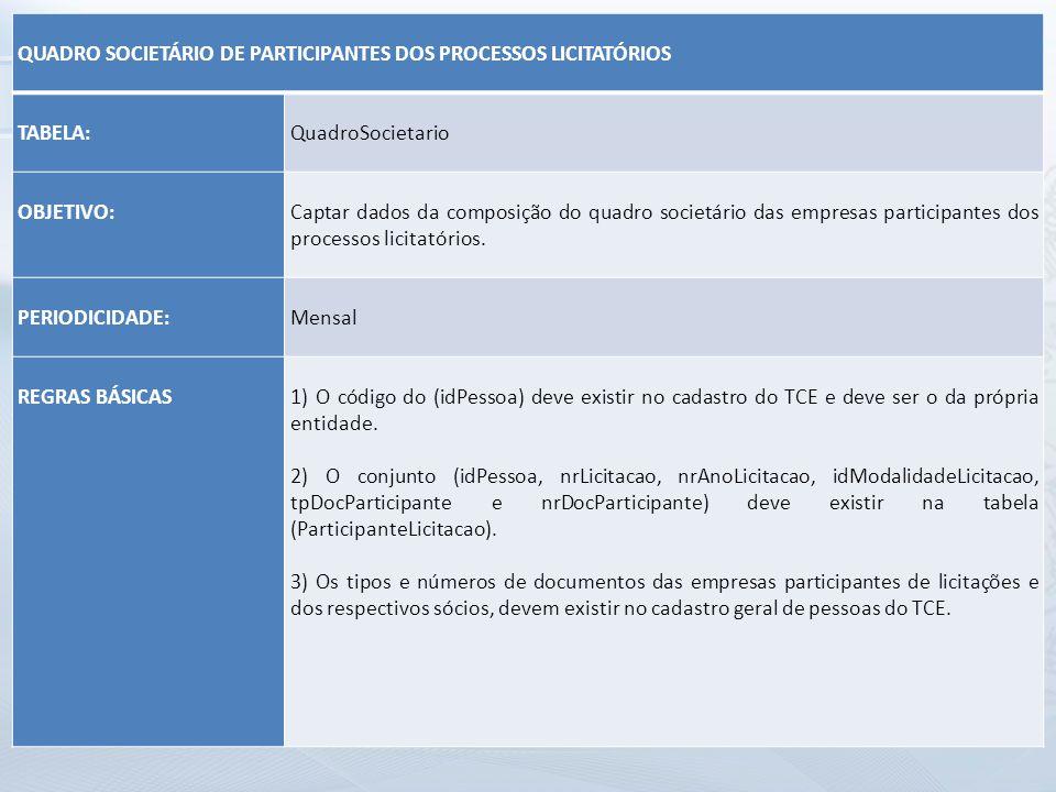 QUADRO SOCIETÁRIO DE PARTICIPANTES DOS PROCESSOS LICITATÓRIOS. TABELA: QuadroSocietario. OBJETIVO: