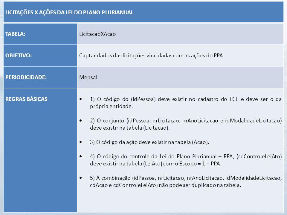 LICITAÇÕES X AÇÕES DA LEI DO PLANO PLURIANUAL. TABELA: LicitacaoXAcao. OBJETIVO: Captar dados das licitações vinculadas com as ações do PPA.