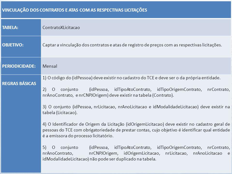 VINCULAÇÃO DOS CONTRATOS E ATAS COM AS RESPECTIVAS LICITAÇÕES. TABELA: ContratoXLicitacao. OBJETIVO:
