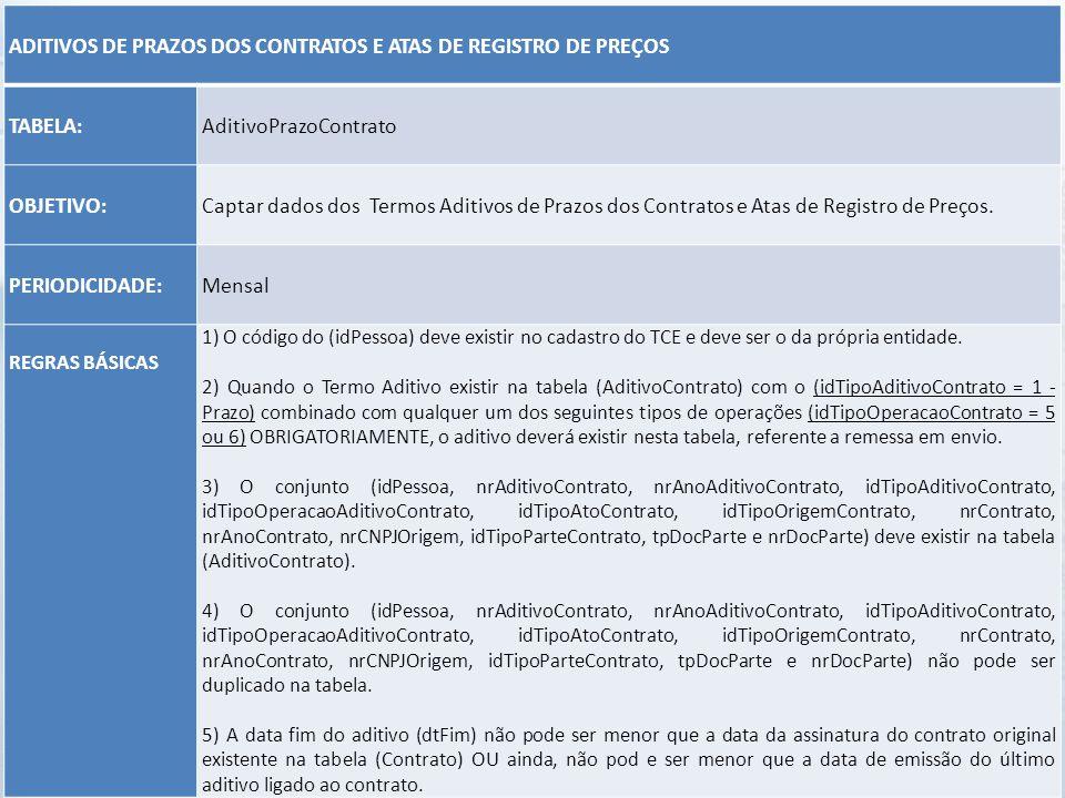 ADITIVOS DE PRAZOS DOS CONTRATOS E ATAS DE REGISTRO DE PREÇOS