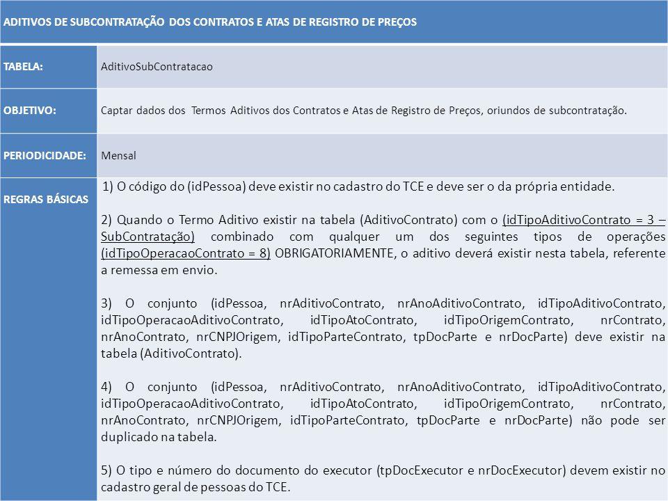 ADITIVOS DE SUBCONTRATAÇÃO DOS CONTRATOS E ATAS DE REGISTRO DE PREÇOS. TABELA: AditivoSubContratacao.
