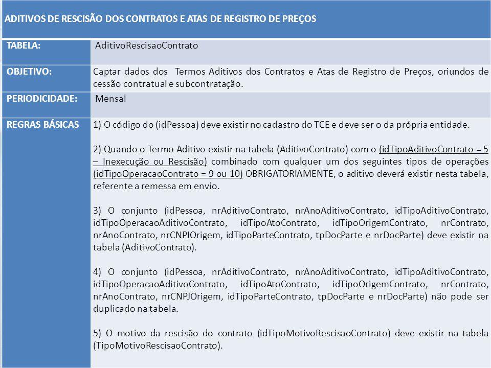 ADITIVOS DE RESCISÃO DOS CONTRATOS E ATAS DE REGISTRO DE PREÇOS. TABELA: AditivoRescisaoContrato.