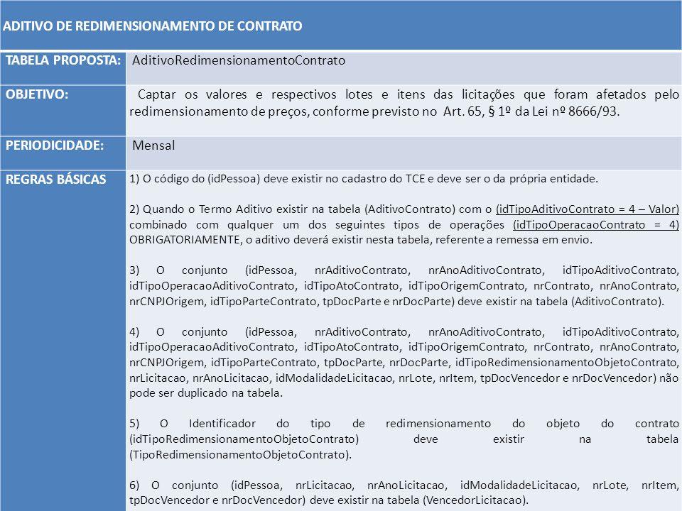 ADITIVO DE REDIMENSIONAMENTO DE CONTRATO TABELA PROPOSTA: