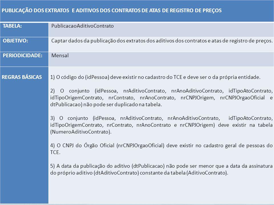 PUBLICAÇÃO DOS EXTRATOS E ADITIVOS DOS CONTRATOS DE ATAS DE REGISTRO DE PREÇOS. TABELA: PublicacaoAditivoContrato.