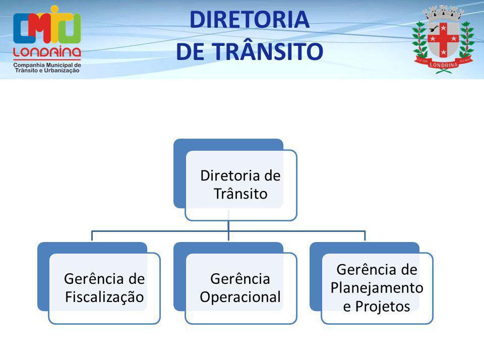 DIRETORIA DE TRÂNSITO Diretoria de Trânsito Gerência de Fiscalização