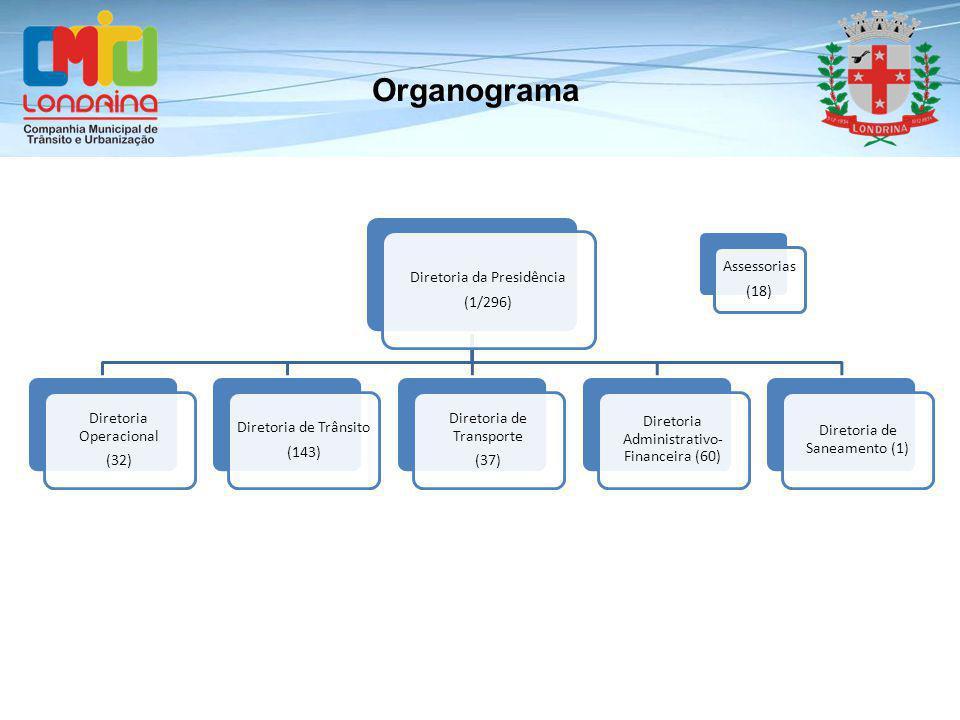 Organograma Diretoria da Presidência (1/296) Diretoria Operacional