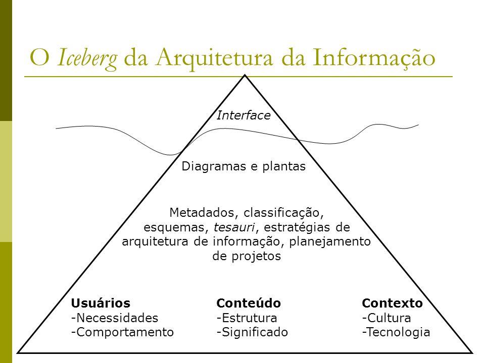 O Iceberg da Arquitetura da Informação