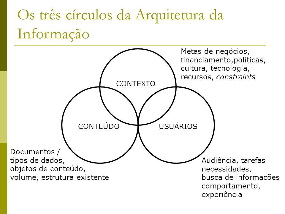 Os três círculos da Arquitetura da Informação