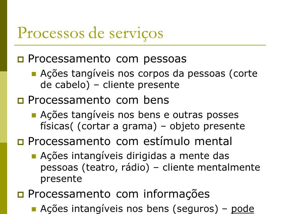 Processos de serviços Processamento com pessoas Processamento com bens