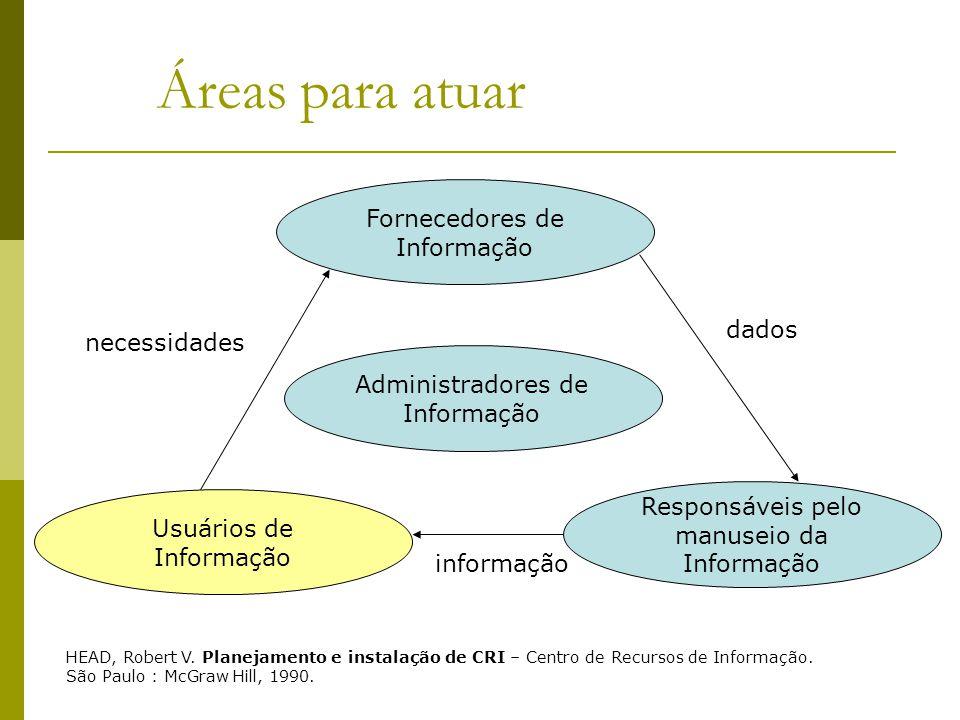Áreas para atuar Fornecedores de Informação dados necessidades
