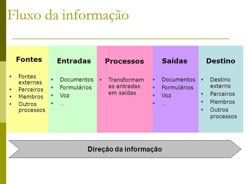 Fluxo da informação Fontes Entradas Processos Saídas Destino