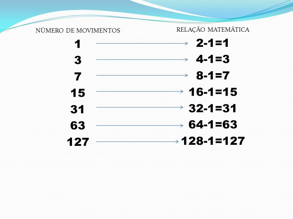 NÚMERO DE MOVIMENTOS 1. 3. 7. 15. 31. 63. 127. RELAÇÃO MATEMÁTICA. 2-1=1. 4-1=3. 8-1=7. 16-1=15.