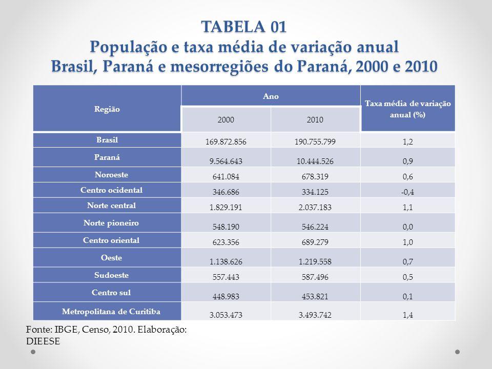 Taxa média de variação anual (%) Metropolitana de Curitiba