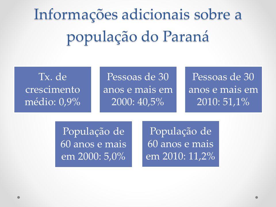 Informações adicionais sobre a população do Paraná