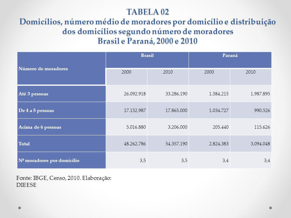 TABELA 02 Domicílios, número médio de moradores por domicílio e distribuição dos domicílios segundo número de moradores Brasil e Paraná, 2000 e 2010