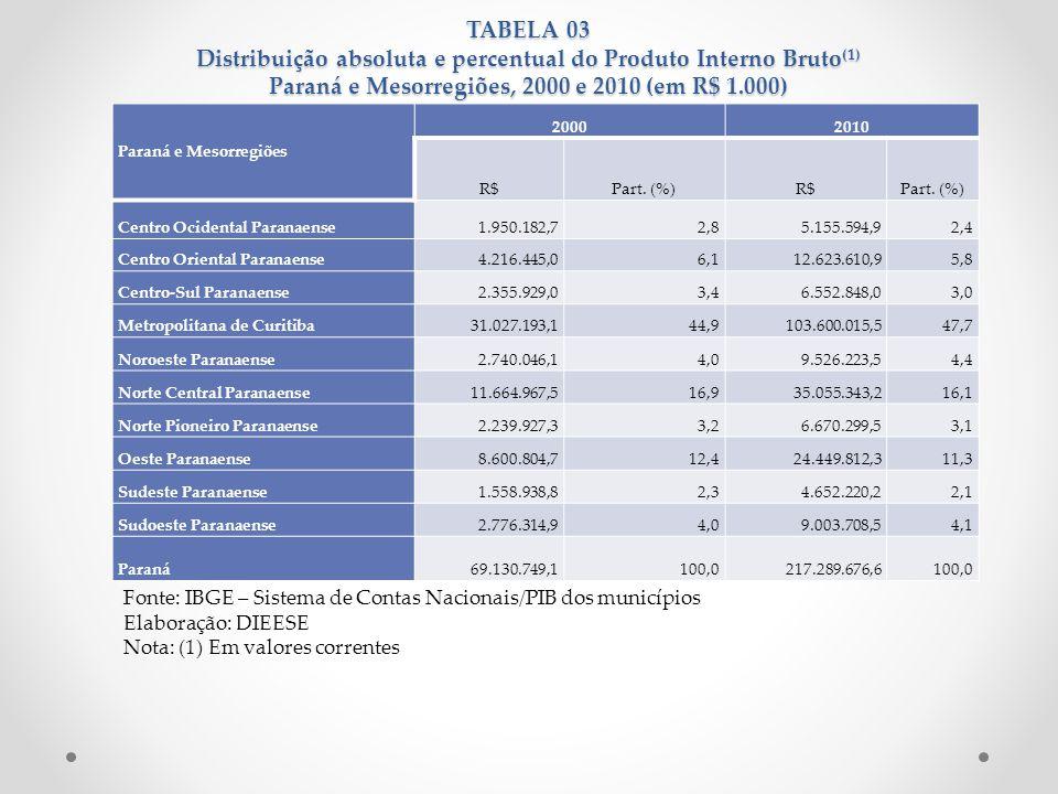 TABELA 03 Distribuição absoluta e percentual do Produto Interno Bruto(1) Paraná e Mesorregiões, 2000 e 2010 (em R$ 1.000)