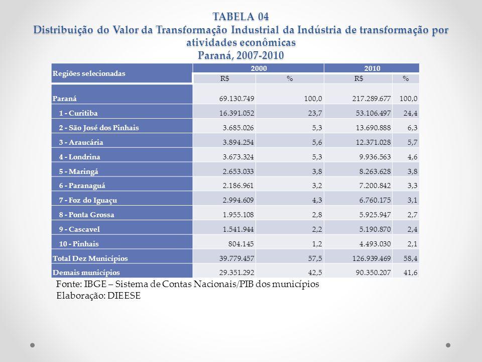 TABELA 04 Distribuição do Valor da Transformação Industrial da Indústria de transformação por atividades econômicas Paraná, 2007-2010