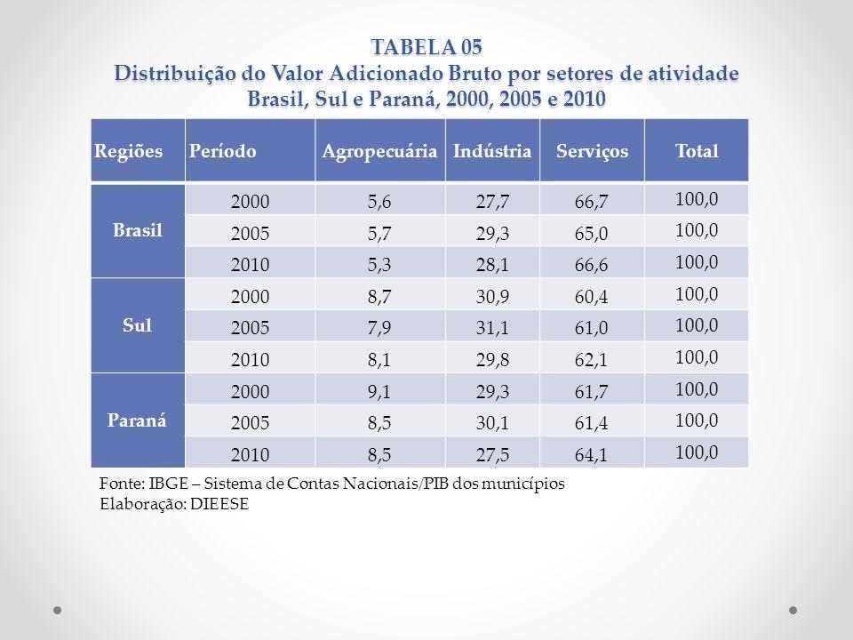 TABELA 05 Distribuição do Valor Adicionado Bruto por setores de atividade Brasil, Sul e Paraná, 2000, 2005 e 2010