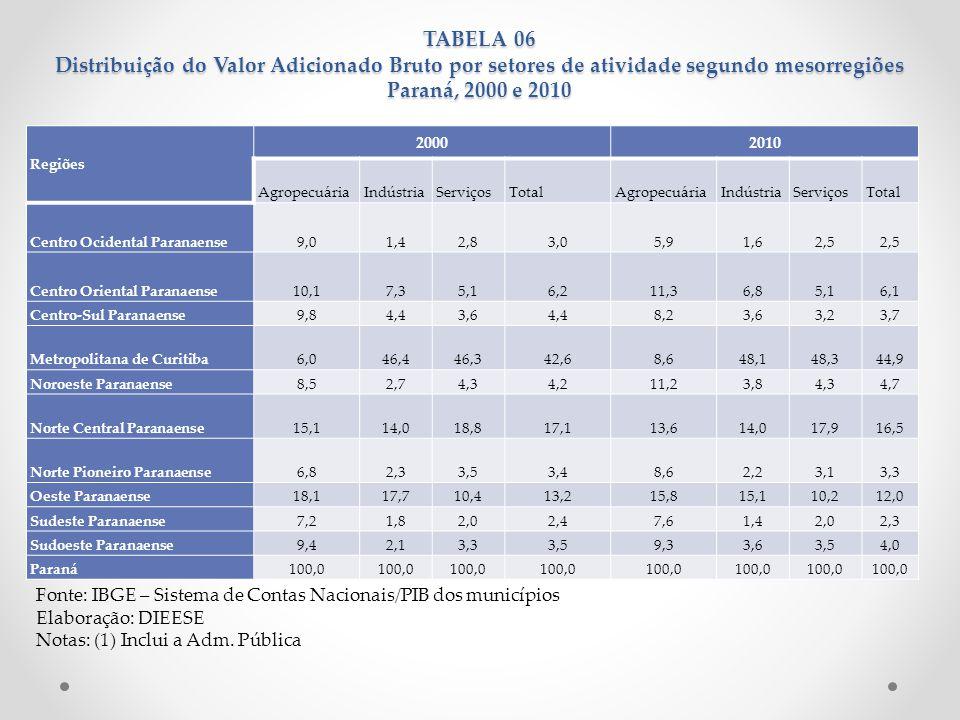 TABELA 06 Distribuição do Valor Adicionado Bruto por setores de atividade segundo mesorregiões Paraná, 2000 e 2010