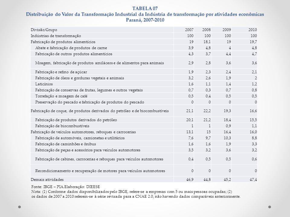 TABELA 07 Distribuição do Valor da Transformação Industrial da Indústria de transformação por atividades econômicas Paraná, 2007-2010