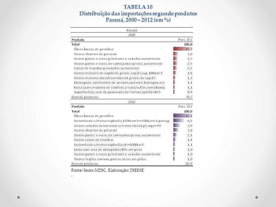TABELA 10 Distribuição das importações segundo produtos Paraná, 2000 – 2012 (em %)