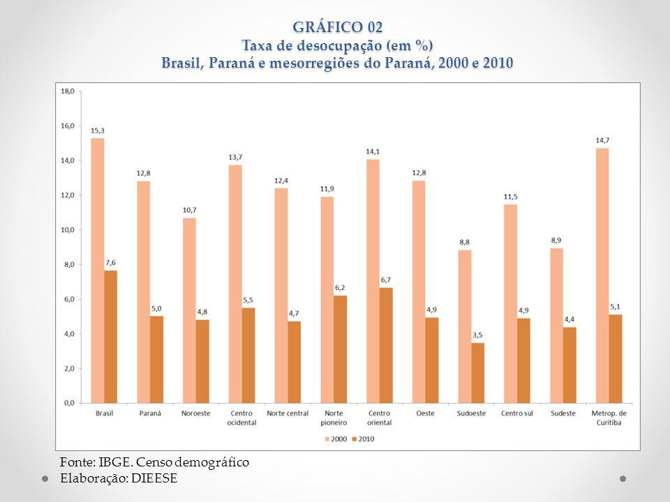 GRÁFICO 02 Taxa de desocupação (em %) Brasil, Paraná e mesorregiões do Paraná, 2000 e 2010