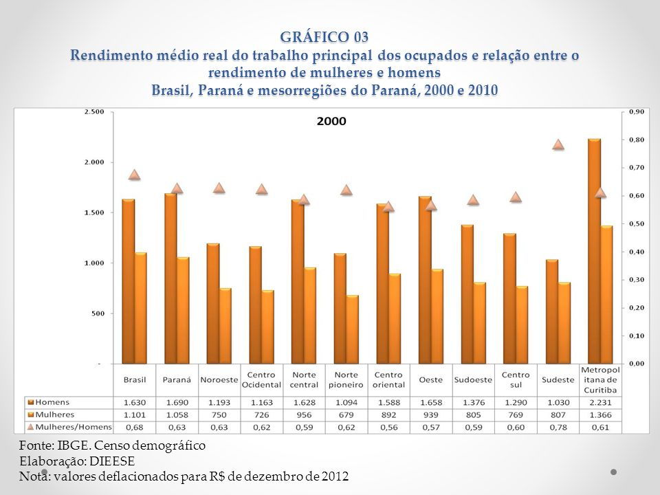GRÁFICO 03 Rendimento médio real do trabalho principal dos ocupados e relação entre o rendimento de mulheres e homens Brasil, Paraná e mesorregiões do Paraná, 2000 e 2010
