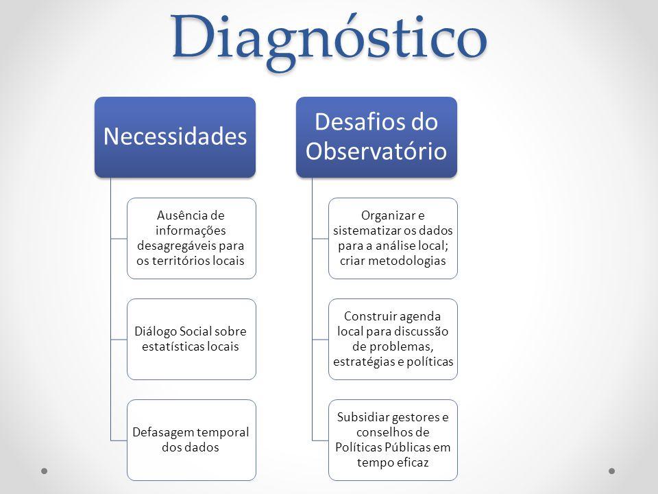 Diagnóstico Desafios do Observatório Necessidades
