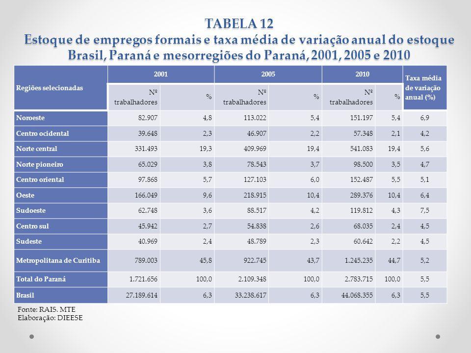 TABELA 12 Estoque de empregos formais e taxa média de variação anual do estoque Brasil, Paraná e mesorregiões do Paraná, 2001, 2005 e 2010