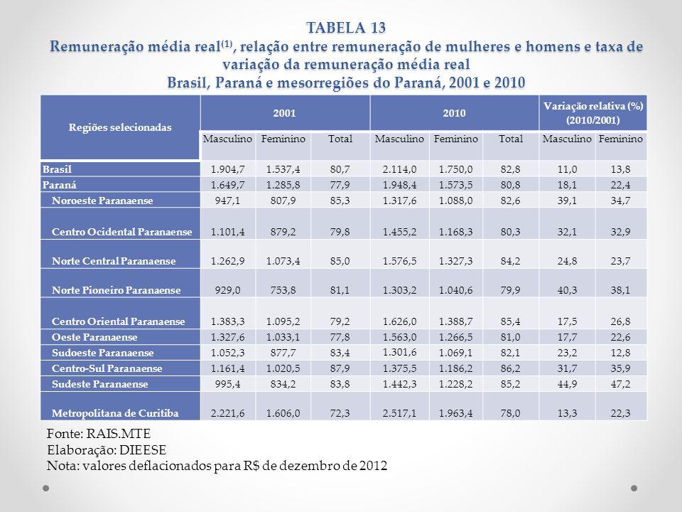 Variação relativa (%) (2010/2001)