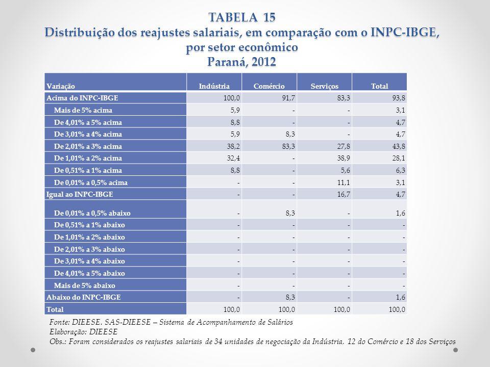 TABELA 15 Distribuição dos reajustes salariais, em comparação com o INPC-IBGE, por setor econômico Paraná, 2012