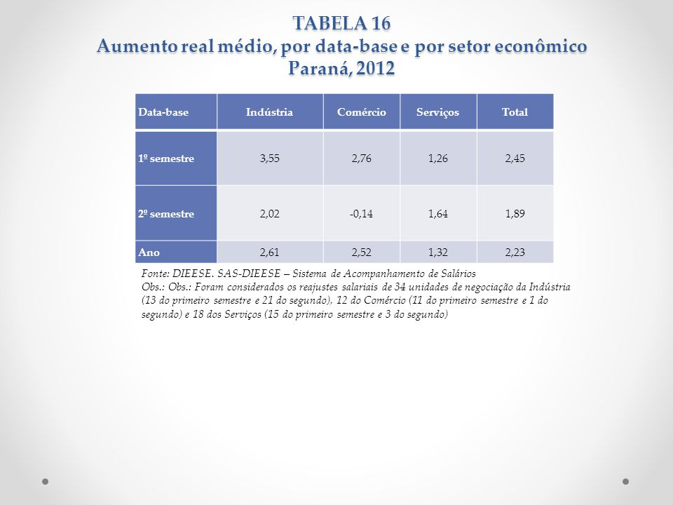 TABELA 16 Aumento real médio, por data-base e por setor econômico Paraná, 2012