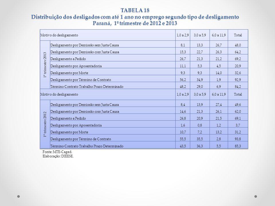 TABELA 18 Distribuição dos desligados com até 1 ano no emprego segundo tipo de desligamento Paraná, 1º trimestre de 2012 e 2013